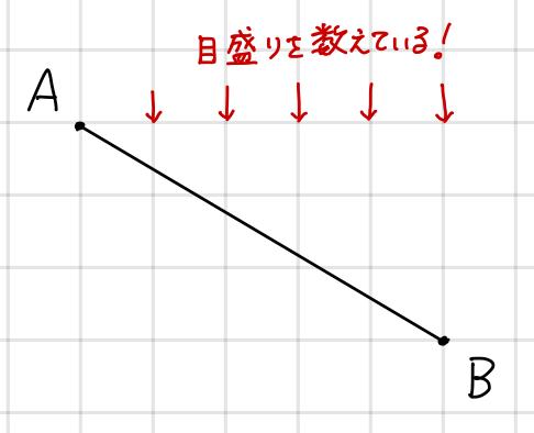 オススメの数え方の図