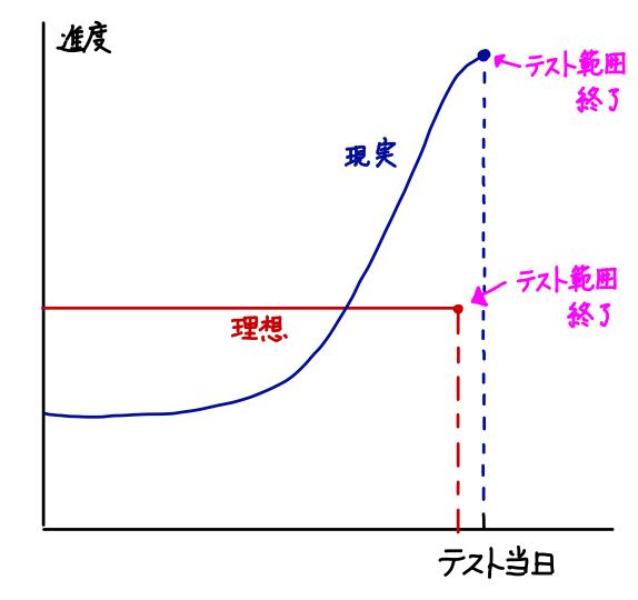 授業ペースの模式図