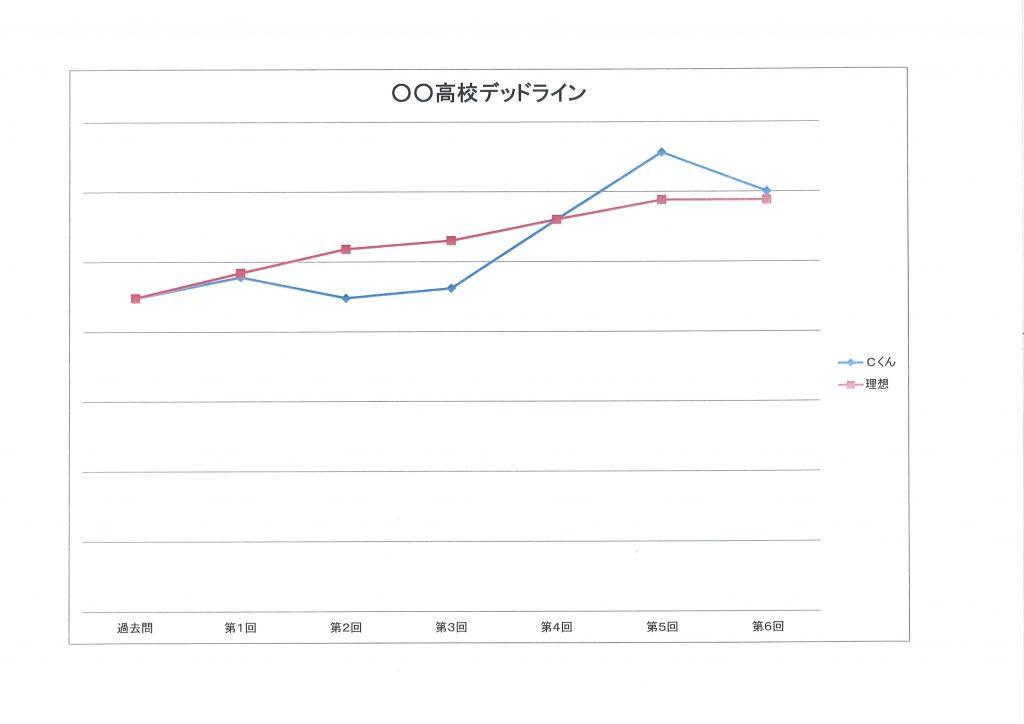 Cくんのデータ(2)